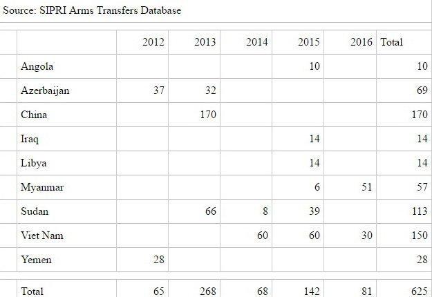 06e49b8023e6 Общая сумма экспорта белорусского оружия за пятилетку составила 625 млн  долларов. Наиболее удачным оказался 2013 год, когда Беларусь продала  вооружения на ...