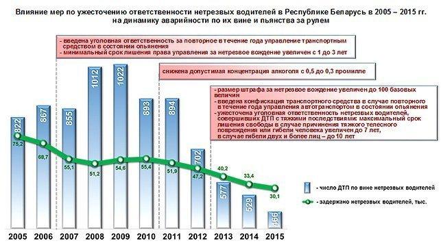 Статистика алкоголизма в беларуси 2012 реабилитационный центр программа 12 шагов